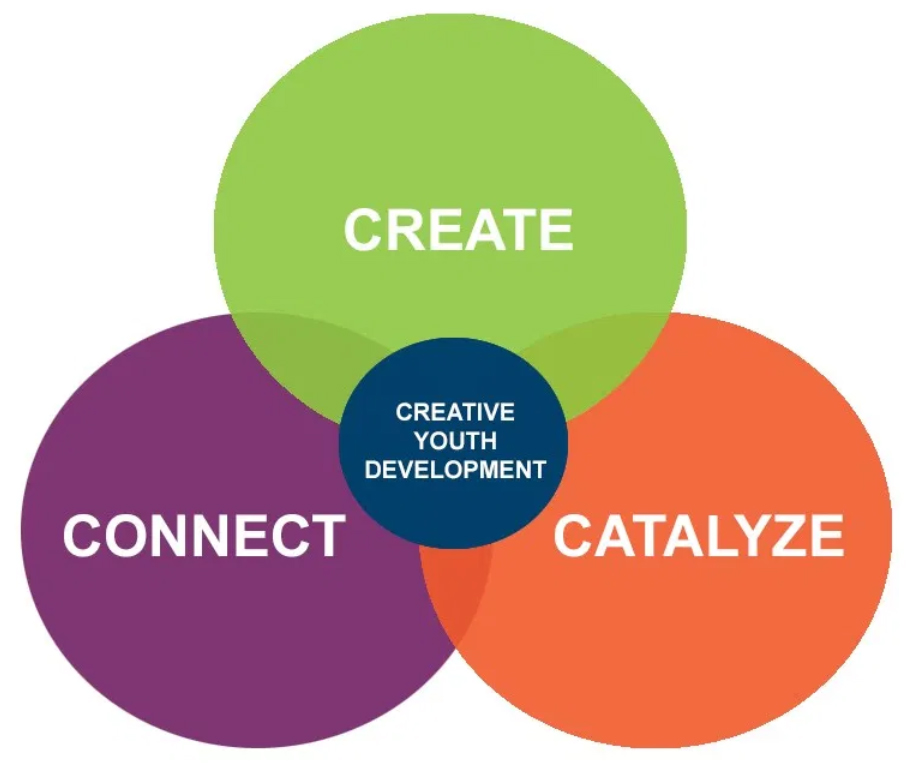"Venn diagram showing how ""create"" ""connect"" and ""catalyze"" all feed into Creative Youth Development"
